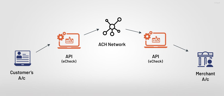 eCheck API